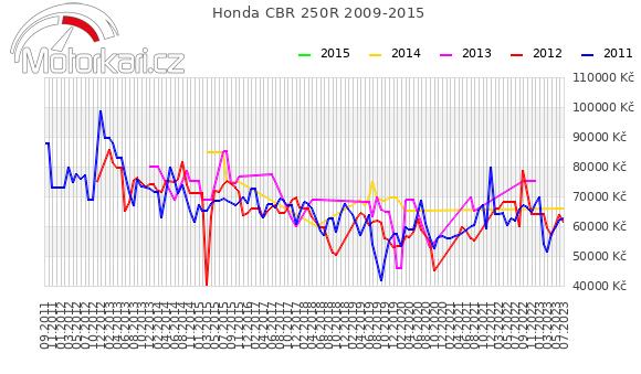 Honda CBR 250R 2009-2015