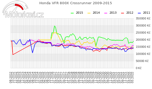 Honda VFR 800X Crossrunner 2009-2015