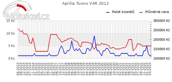 Aprilia Tuono V4R 2012