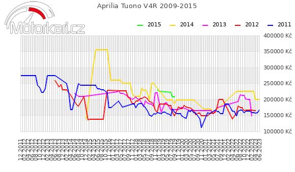 Aprilia Tuono V4R 2009-2015