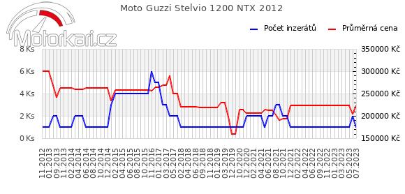 Moto Guzzi Stelvio 1200 NTX 2012