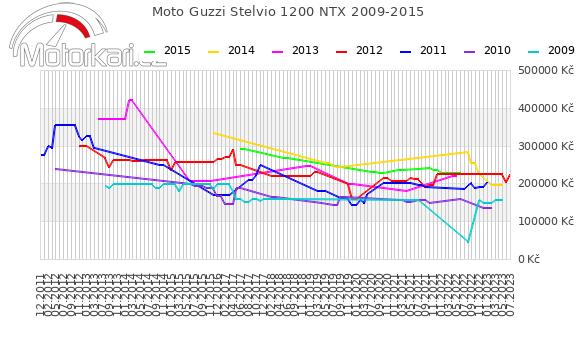 Moto Guzzi Stelvio 1200 NTX 2009-2015