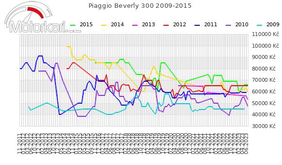 Piaggio Beverly 300 2009-2015