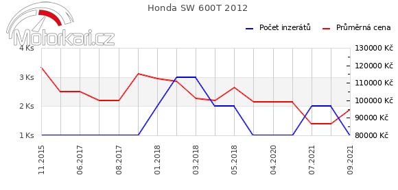 Honda SW 600T 2012