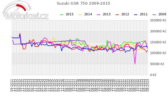 Suzuki GSR 750 2009-2015