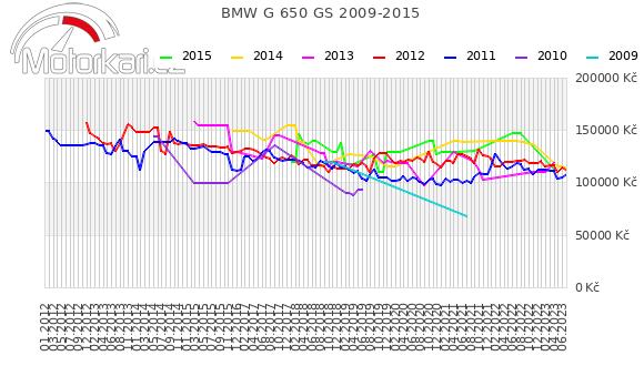 BMW G 650 GS 2009-2015