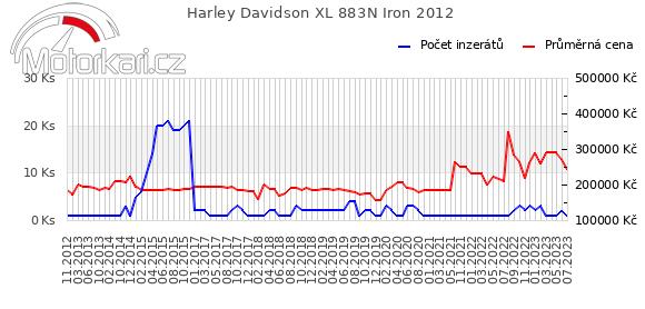 Harley Davidson XL 883N Iron 2012