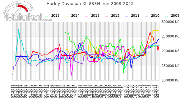Harley Davidson XL 883N Iron 2009-2015
