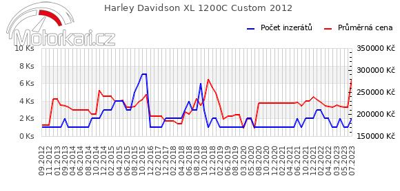 Harley Davidson XL 1200C Custom 2012