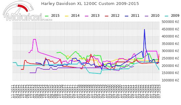 Harley Davidson XL 1200C Custom 2009-2015