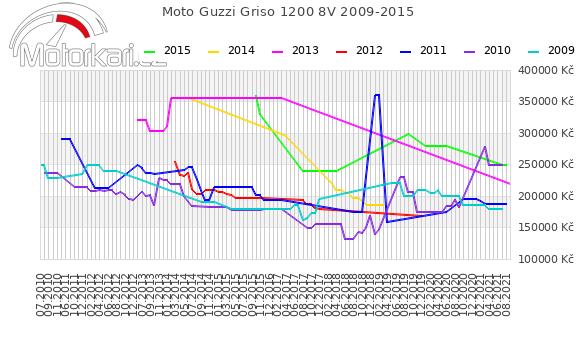 Moto Guzzi Griso 1200 8V 2009-2015