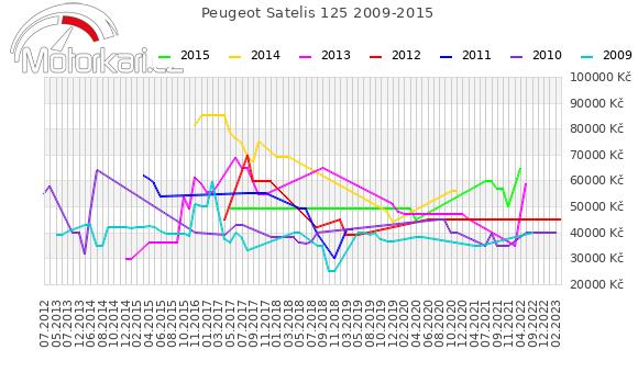 Peugeot Satelis 125 2009-2015