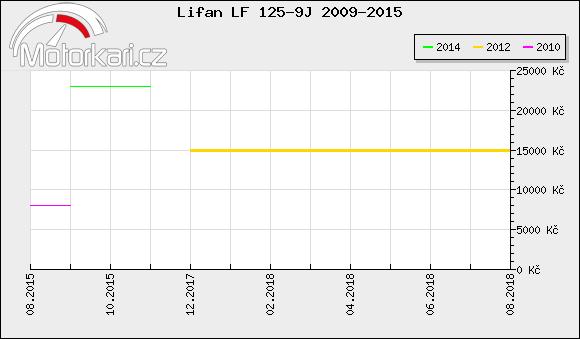 Lifan LF 125-9J 2009-2015
