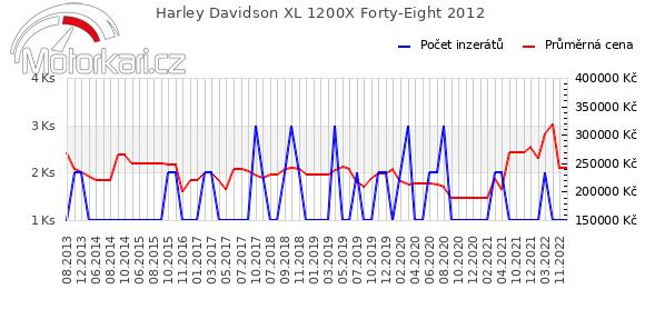 Harley Davidson XL 1200X Forty-Eight 2012
