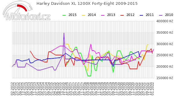 Harley Davidson XL 1200X Forty-Eight 2009-2015