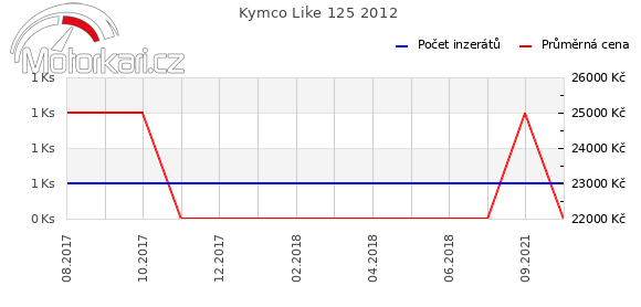 Kymco Like 125 2012