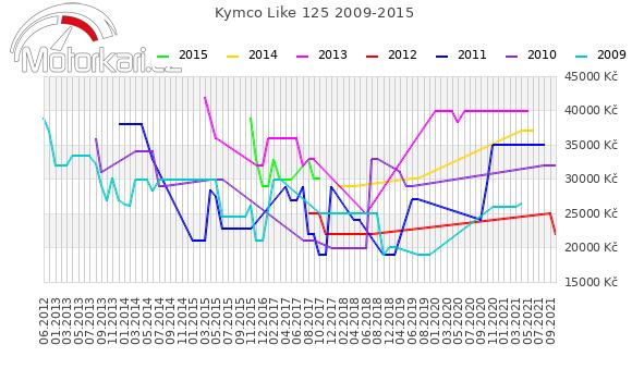 Kymco Like 125 2009-2015