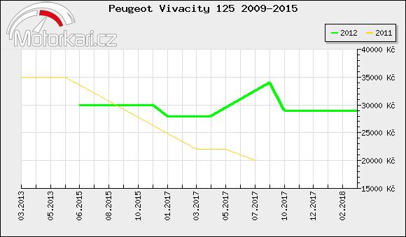 Peugeot Vivacity 125 2009-2015