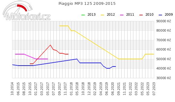 Piaggio MP3 125 2009-2015