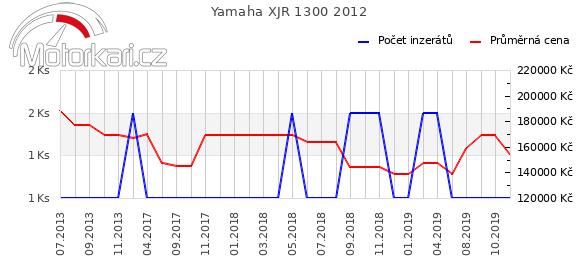 Yamaha XJR 1300 2012