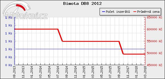 Bimota DB8 2012