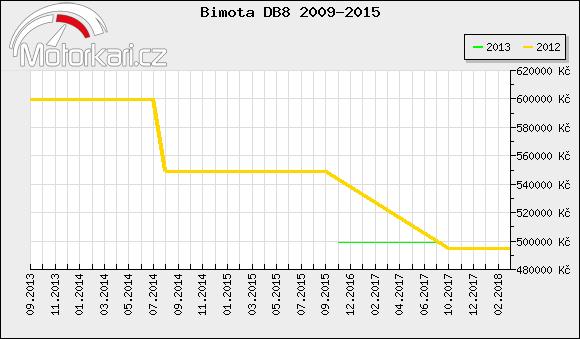 Bimota DB8 2009-2015