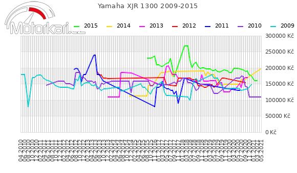 Yamaha XJR 1300 2009-2015