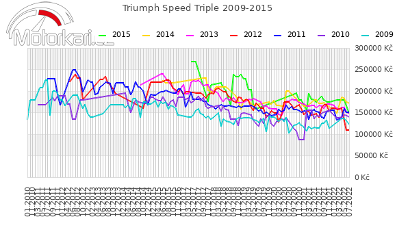 Triumph Speed Triple 2009-2015
