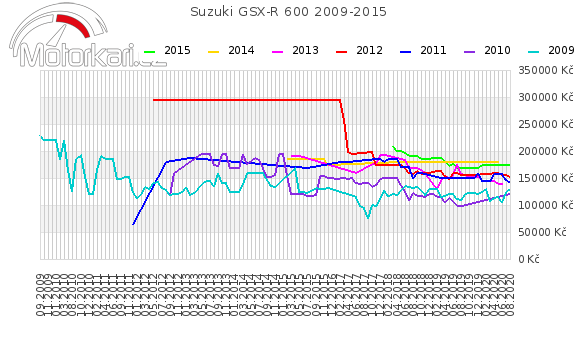 Suzuki GSX-R 600 2009-2015