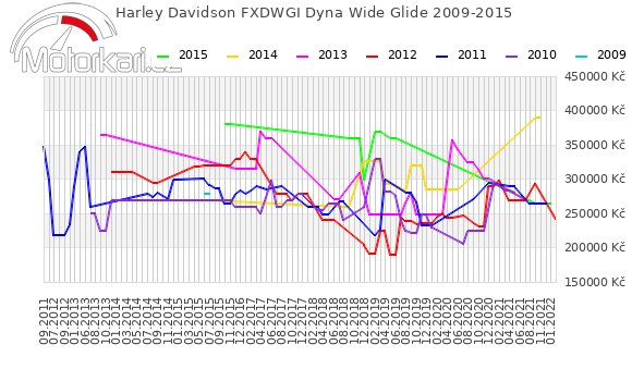 Harley Davidson FXDWGI Dyna Wide Glide 2009-2015