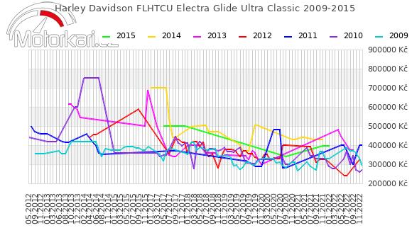 Harley Davidson FLHTCU Electra Glide Ultra Classic 2009-2015