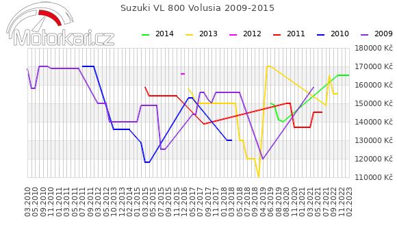 Suzuki VL 800 Volusia 2009-2015