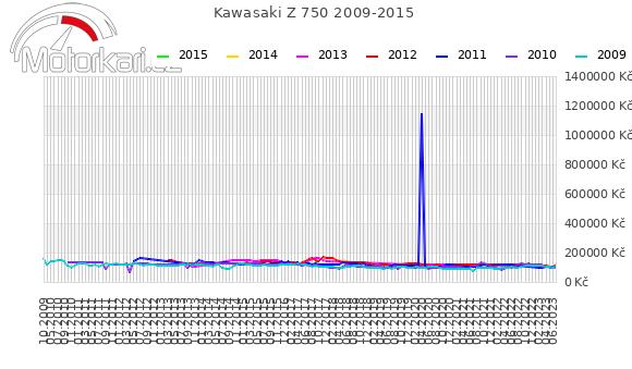 Kawasaki Z 750 2009-2015