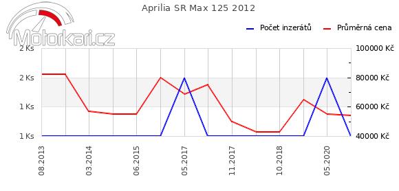 Aprilia SR Max 125 2012