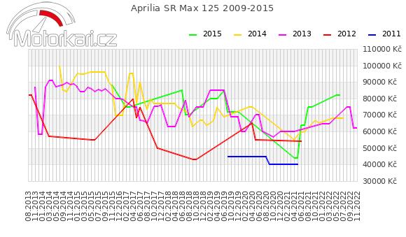 Aprilia SR Max 125 2009-2015