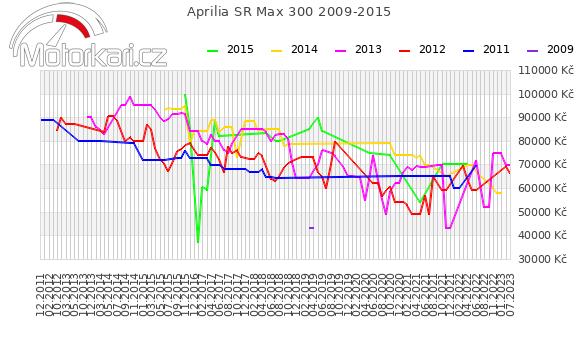 Aprilia SR Max 300 2009-2015