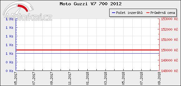 Moto Guzzi V7 700 2012