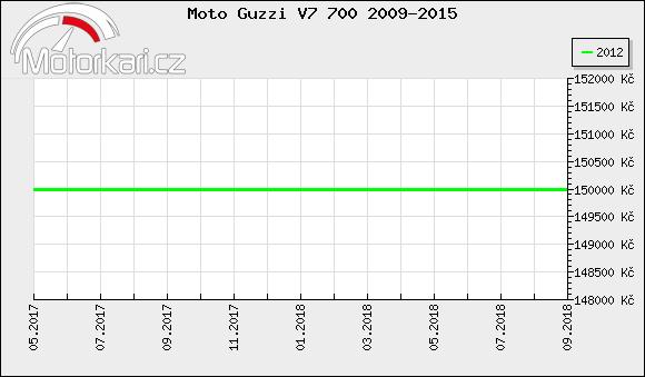 Moto Guzzi V7 700 2009-2015