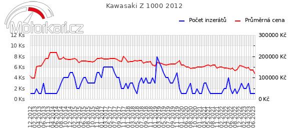 Kawasaki Z 1000 2012
