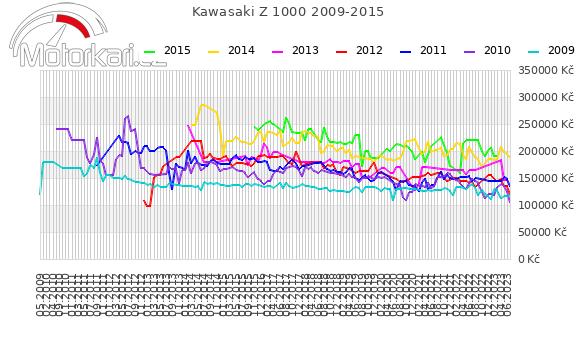Kawasaki Z 1000 2009-2015