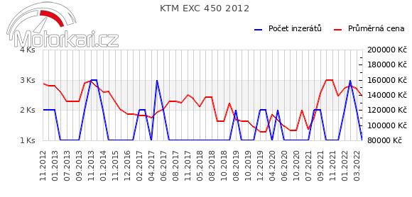 KTM EXC 450 2012
