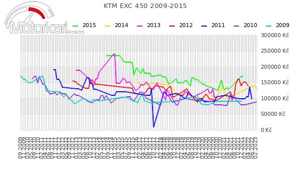 KTM EXC 450 2009-2015