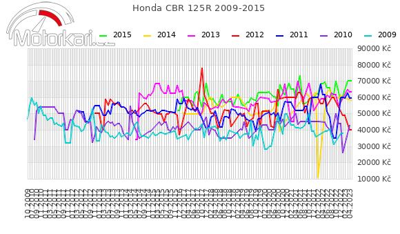 Honda CBR 125R 2009-2015