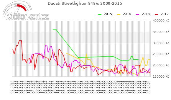 Ducati Streetfighter 848/s 2009-2015