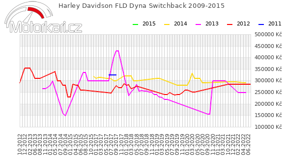 Harley Davidson FLD Dyna Switchback 2009-2015