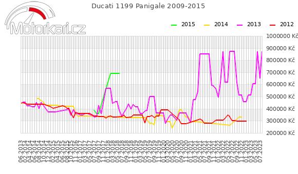 Ducati 1199 Panigale 2009-2015