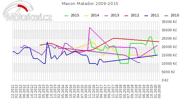Maxon Matador 2009-2015