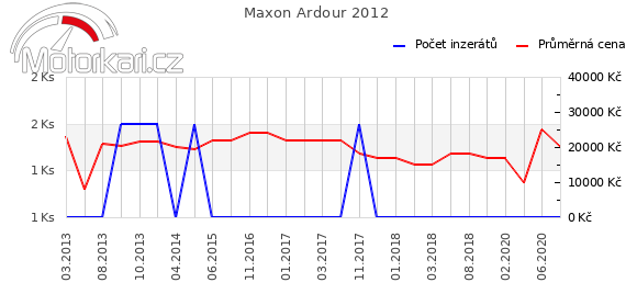 Maxon Ardour 2012