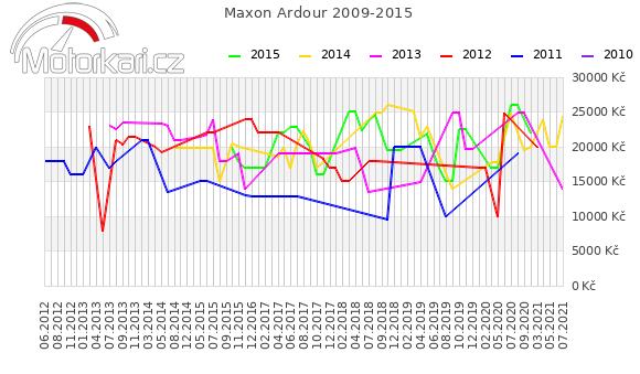 Maxon Ardour 2009-2015