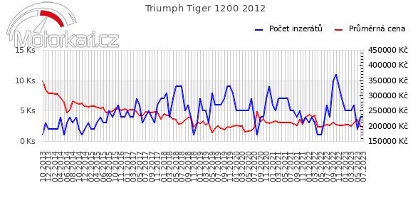 Triumph Tiger Explorer 2012